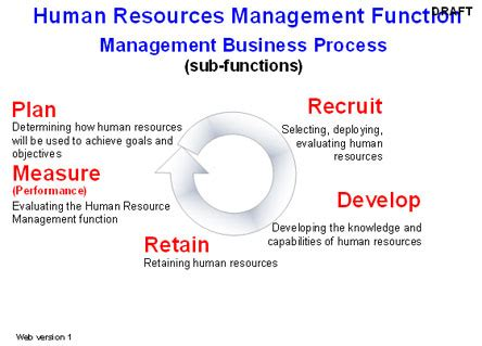 human resource management functions applications and skill development books human resource management january 2015