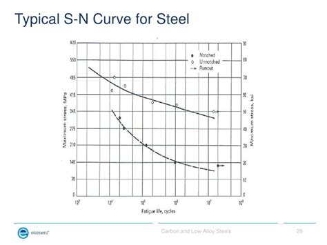 s n diagram carbon and low alloy steels for non metallurgists