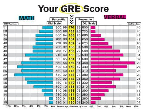 Gre Score Deadline Ucsd Mba by Percentile Chart Gre Scores Gre Score Table Table Ideas