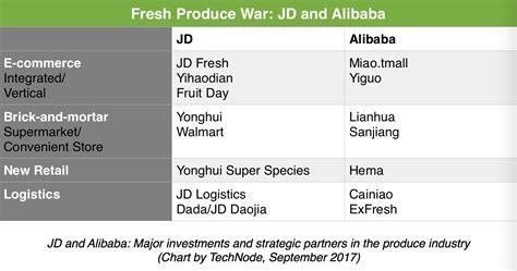 alibaba vs jd jd vs alibaba the war for china s fresh food 183 technode
