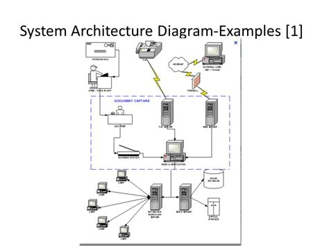 what is a system architecture diagram sa capstone requirements and design week 2 syst36367