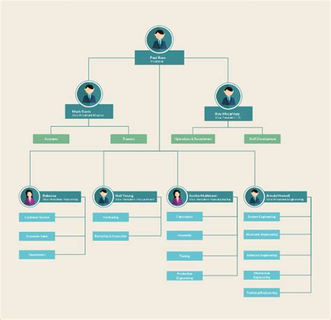 Search Results For Free Printable Editable Flowchart Flow Chart Template Free