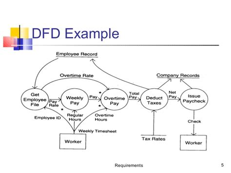 data flow software functional flow diagram functional free engine image for