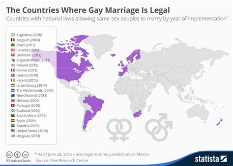 Same sex marriage be legalized in the philippines yes or no