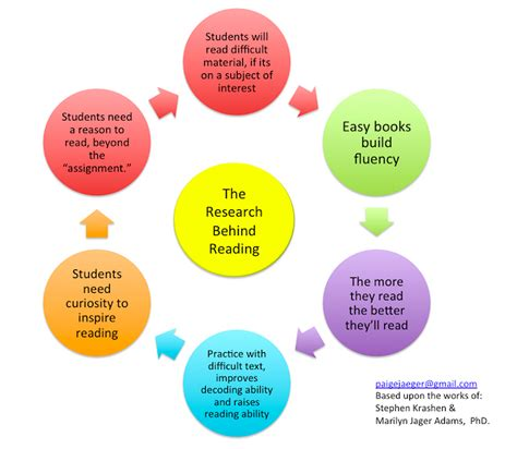 benefits of picture books for children excellent visual showing 7 reading tips to keep in mind