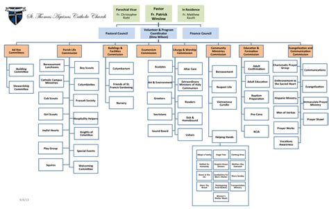 sle org chart template free church organization chart template new style for