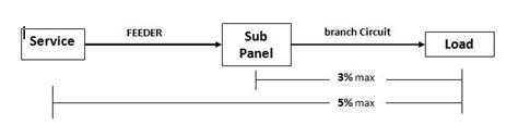 landscape lighting voltage drop formula nec voltage drop formula