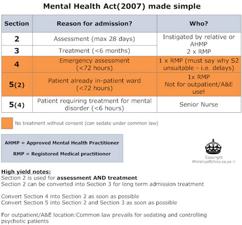 mental illness sectioning mental health act sections summary method
