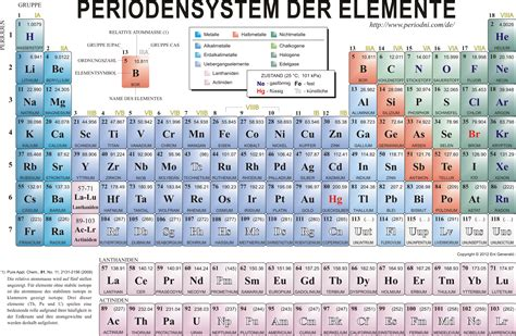 chemie tabelle informatives periodensystem gesucht chemie pr 252 fung tabelle