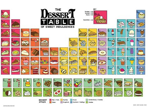 periodic table of desserts the dessert table poster angry squirrel studio
