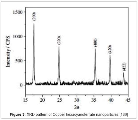 xrd pattern for copper synthesis characterization and applications of nano