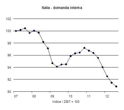 domanda interna centromarca position paper su aumento iva
