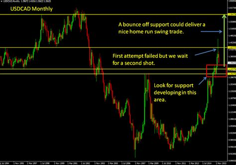 swing trade online forex swing trading risk management