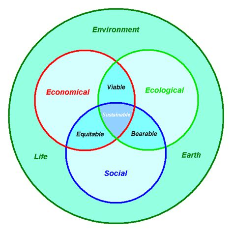 define design for environment file human sustainability confluence diagram png