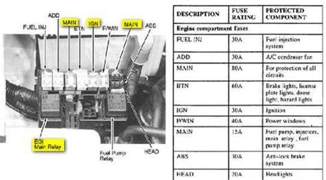 solved engine compartment fuse box diagram for a 2002 kia