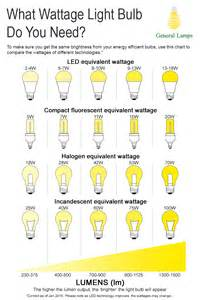 led light bulb conversion chart lumens to watts related keywords lumens to watts