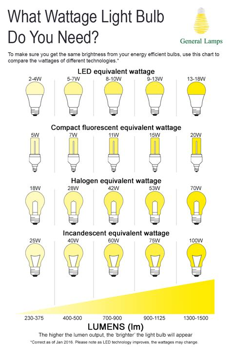 Led Light Bulb Lumens Led Light Bulb Wattage Conversion Led Watt Conversion Chart Watt S Going On Choosing The