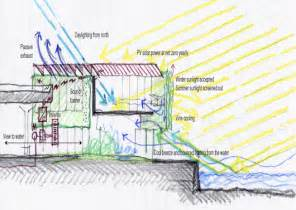 Green Plans Carbon Neutral Green Energy Building Design Archinspire