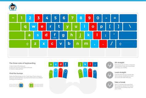 keyboard layout home key instructional keyboard layout poster lowercase edclub