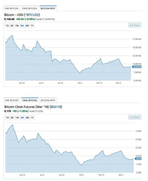 bitcoin spot market bitcoin futures predictions volumes grow bitcoins channel