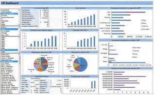 Microsoft Excel Dashboard Template by Learn Microsoft Excel Templates Hr Dashboard Template