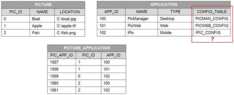 polymorphic associations database schema design how to