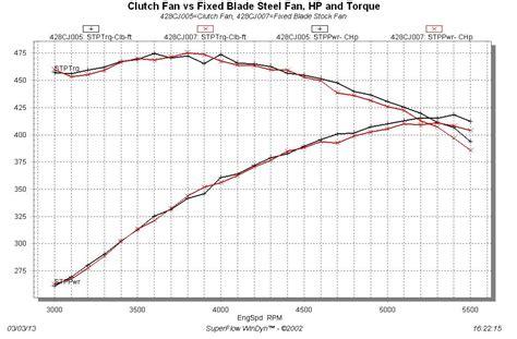 clutch fan vs electric fan fan and water testing