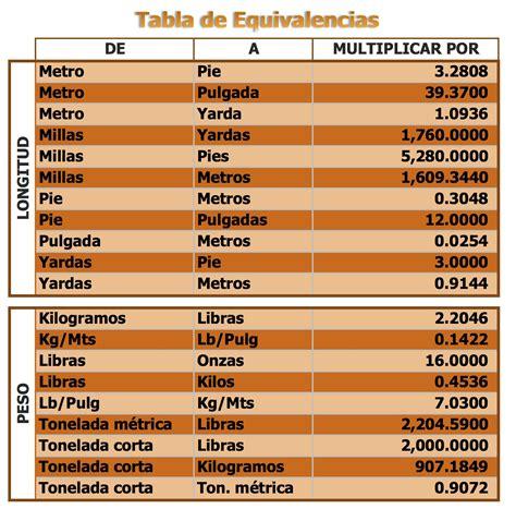 tabla de equivalencias de medidas tabla de equivalencias de unidades auto design tech