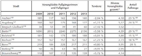 ck wert tabelle zahl der verungl 252 ckten fu 223 g 228 nger in bgl steigt