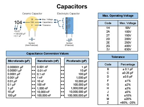 list of capacitor code capacitor codes explained bragitoff