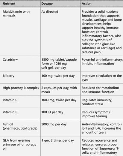 89 Best Sjogren S Disease Images On Pinterest Autoimmune