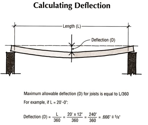 Floor Deflection Limits by 048 Allowable Maximum Deflection In Beams And Slabs