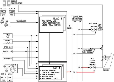 wiring diagram manual airbus image collections wiring
