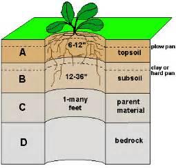 Landscape Morphology Definition Docs Lectsupl Print Page67