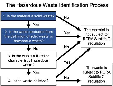 are your spent solvents hazardous waste smith