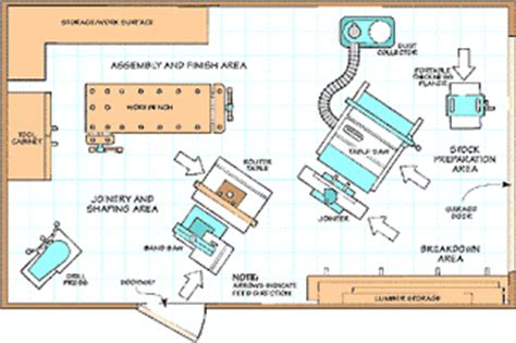small woodworking shop floor plans rustic oak furniture history by simply rustic oak small