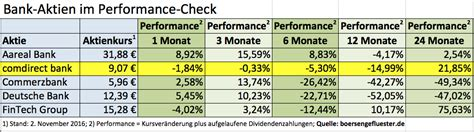 comdirect bank filialen comdirect kurse deutsche bank broker