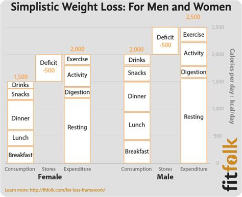 weight loss 500 calorie deficit what is a calorie deficit and how does it cause weight loss