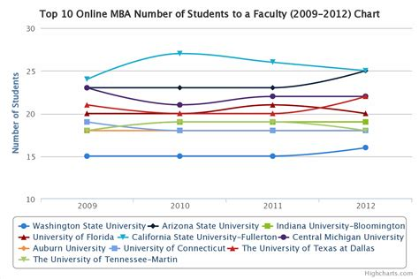 Ut Dallas Mba Acceptance Rate by Top 10 Mba Comparison Student To Faculty Ratio