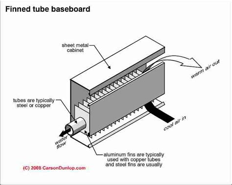 Heater In Apartment Not Working Baseboard Heat Inspection Repair Maintenance