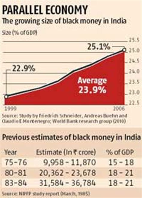 Black Money And Indian Economy Essay by Black Money Estimated At 30 Of Business Standard News