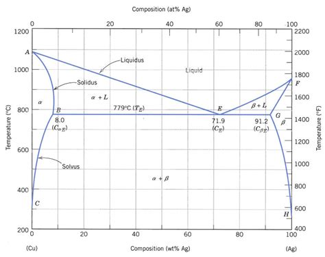 silver copper phase diagram mechanical engineering archive april 03 2014 chegg
