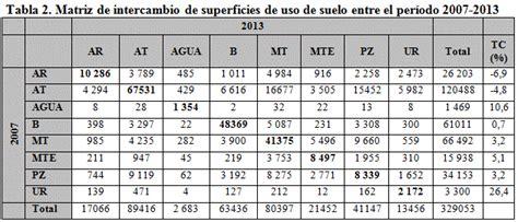 tabla de compatibilidad de usos de suelo an 225 lisis de la din 225 mica del uso del suelo de la cuenca