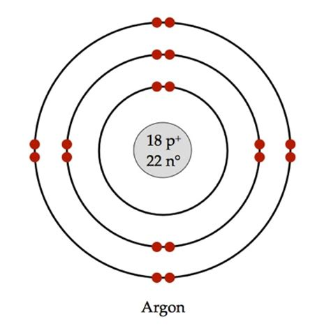 Argon Protons Neutrons Electrons by Argon Project Simplebooklet
