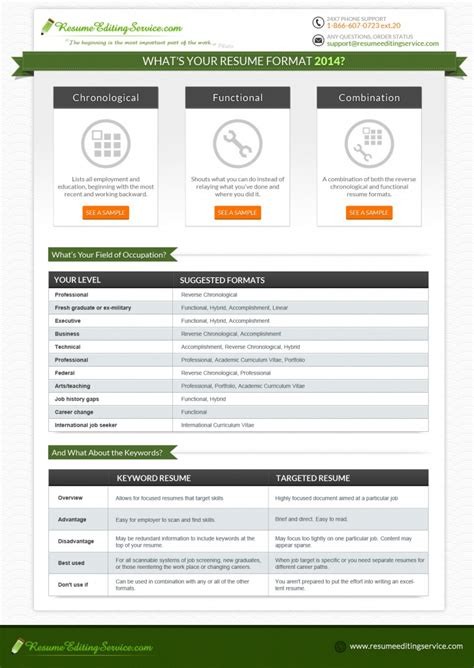 resume format samples word maths equinetherapies co best cv template
