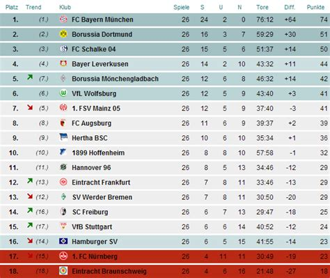 bundesliga tabelle 2013 deutsche bundesliga bundesliga saison 2013 14 lyrics and
