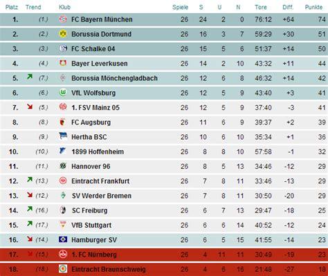 1 bundesliga tabelle 2014 deutsche bundesliga bundesliga saison 2013 14 genius