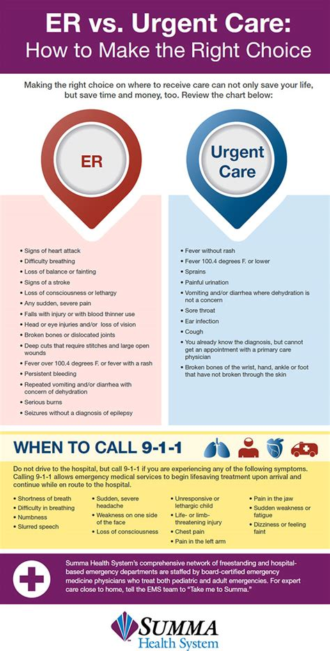 emergency room or urgent care summa health system er or urgent care