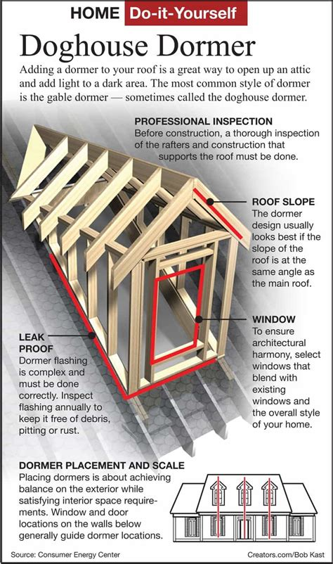 How To Construct A Dormer Home Partners Raising The Roof Dormers