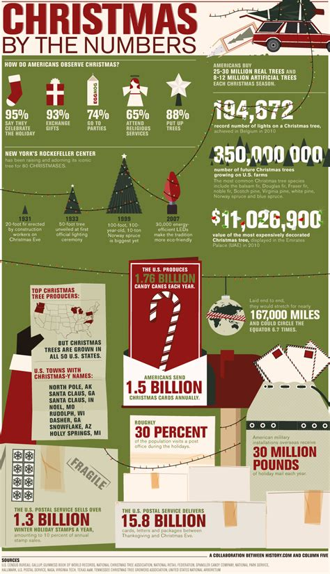 stats christmas trees facts infographic